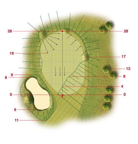 Golf-Land-Club Köln, Platzbeschreibung Loch 1