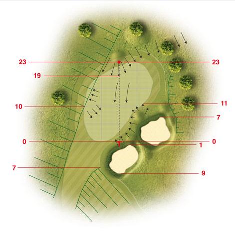 Golf-Land-Club Köln, Platzbeschreibung Loch 4